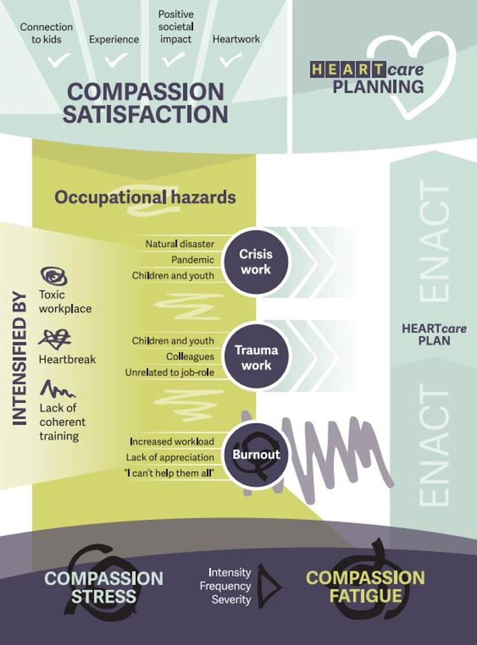 Chart showing that compassion satisfaction can become compassion fatigue when workplace hazards are unmitigated.