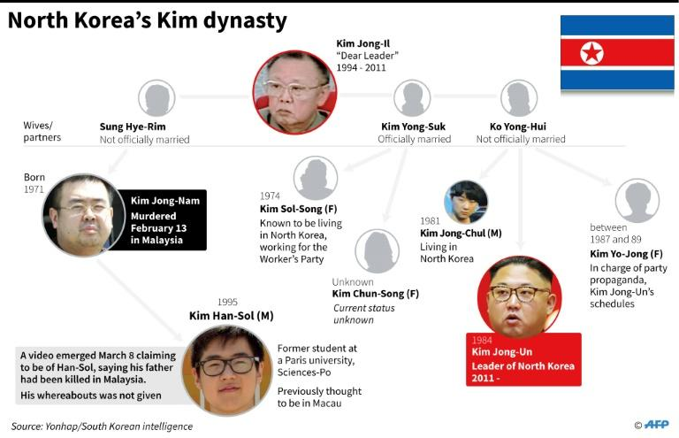 Graphic on the family tree of North Korea's ruling dynasy, including Kim Han-Sol, son of Kim Jong-Nam who was murdered in Malaysia in February 2017