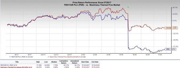 Pentair (PNR) is expected to benefit from focus on strategic actions and capital investments to drive growth.