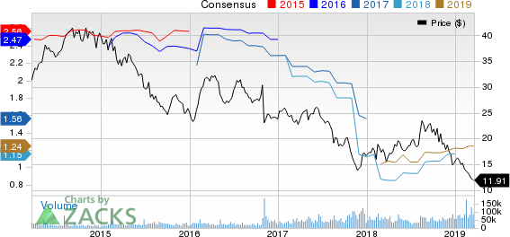 CenturyLink, Inc. Price and Consensus