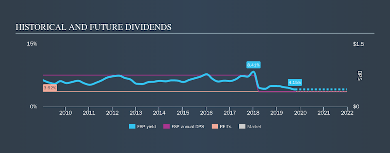 AMEX:FSP Historical Dividend Yield, October 20th 2019