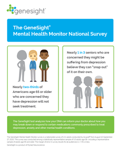 The GeneSight Mental Health Monitor National Survey