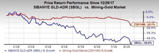 Gold Nears 19-Month Low: Sibanye Gold (SBGL)