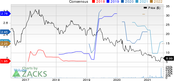 Geo Group Inc The Price and Consensus