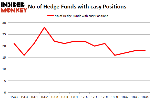 No of Hedge Funds with CASY Positions