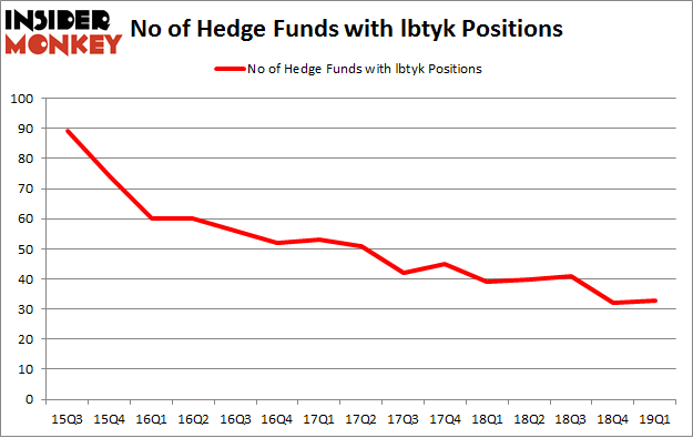 No of Hedge Funds with LBTYK Positions