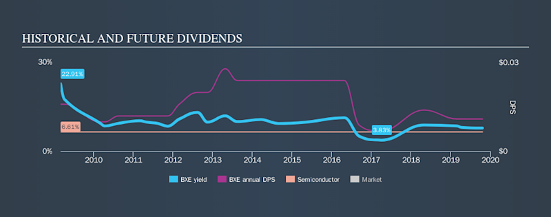 SGX:BXE Historical Dividend Yield, October 21st 2019