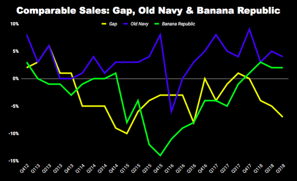 Chart of comp sales at Gap, Old Navy, and Banana Republic