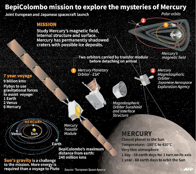 European and Japanese mission to explore Mercury, the planet closest to the Sun. (AFP Photo/Sophie RAMIS)