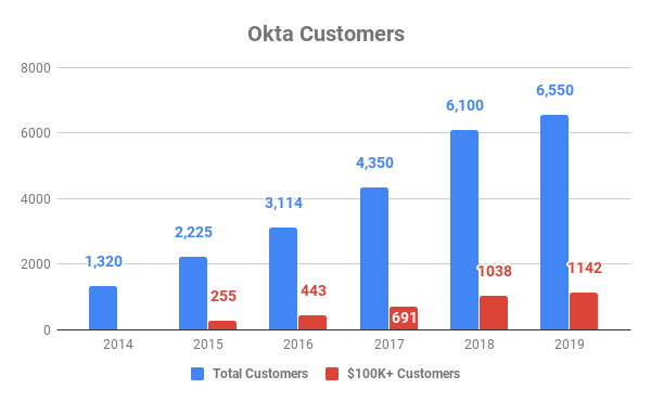 Chart showing total Okta customers and those with annual contracts of over $100,000