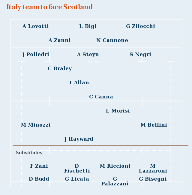 Six Nations 2020: Italy team to face Scotland