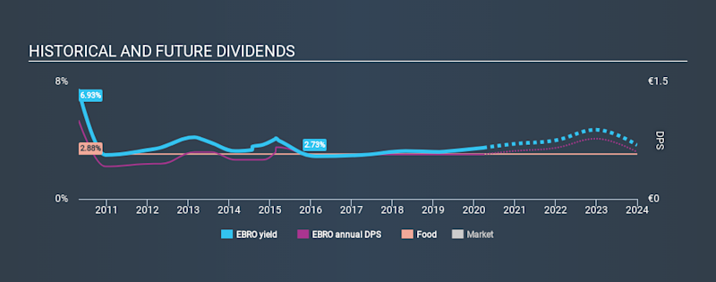 BME:EBRO Historical Dividend Yield March 26th 2020