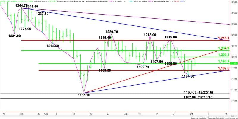 Gold Price Futures Gc Technical Analysis October 2 2018 Forecast