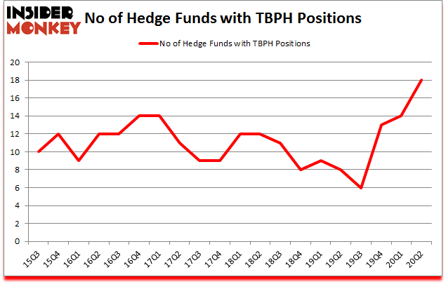 Is TBPH A Good Stock To Buy?