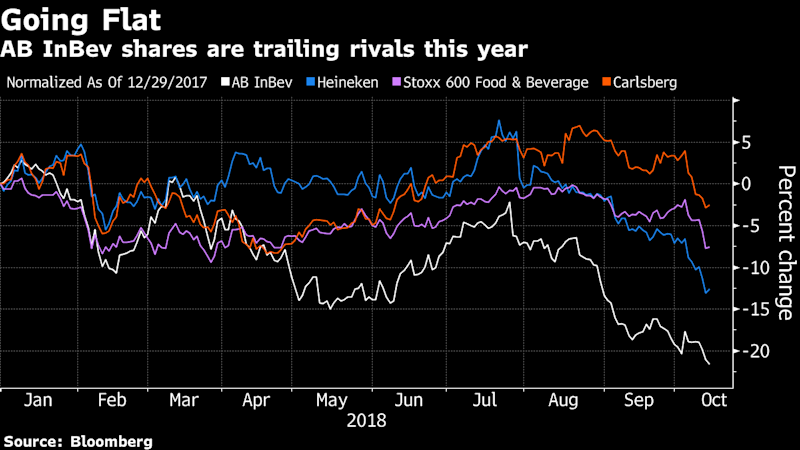 Why AB InBev May Cut Its Generous Dividend, in Four Charts