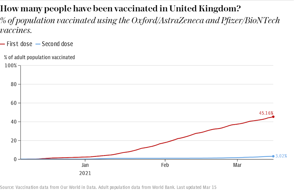 How many people have been vaccinated in the UK?