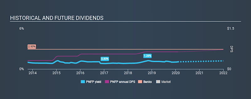 NasdaqGS:PNFP Historical Dividend Yield, February 2nd 2020