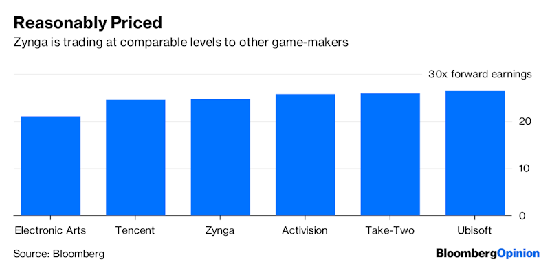 Ubisoft Could Unlock a Game Changer With Zynga