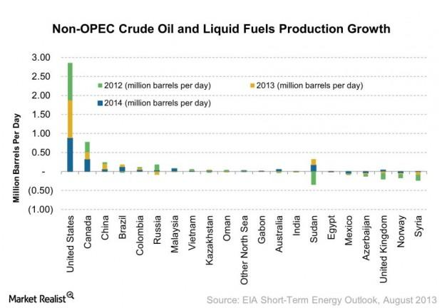 Non-OPEC Crude Oil and Liquid Fuels Production Growth 2013-08-13