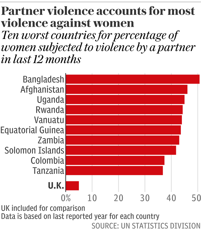 Partner violence accounts for most violence against women
