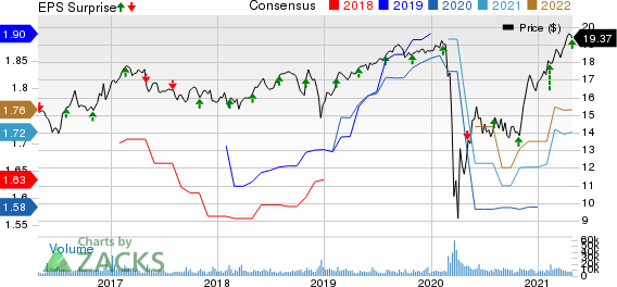 Ares Capital Corporation Price, Consensus and EPS Surprise