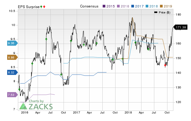 Cracker Barrel (CBRL) doesn't possess the right combination of the two key ingredients for a likely earnings beat in its upcoming report. Get prepared with the key expectations.