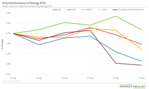 Which Energy ETFs Might Have Ignored Oil's Decline?