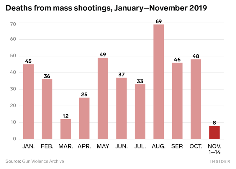 Mass Shootings Deaths 2019