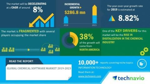 Global Chemical Software Market 2019-2023 | Evolving Opportunities with ANSYS, Inc. and Aspen Technology, Inc. | Technavio
