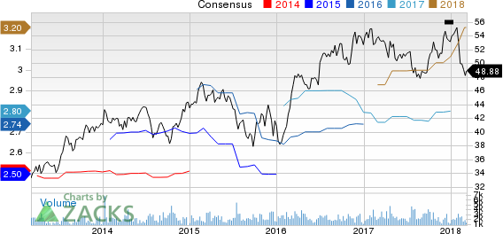 Sonoco Products Company Price and Consensus