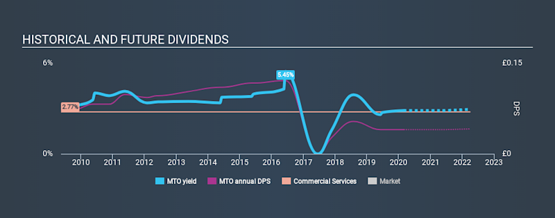 LSE:MTO Historical Dividend Yield, March 1st 2020