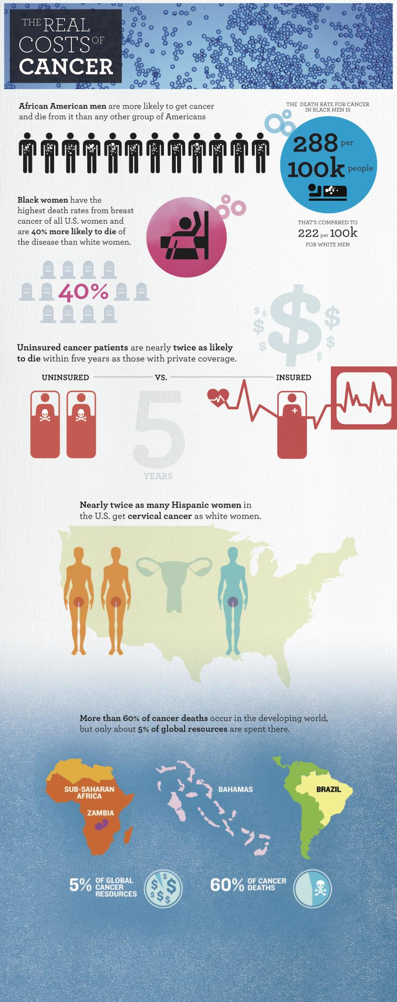"The Real Costs of Cancer TakePart.com Infographic"" width="