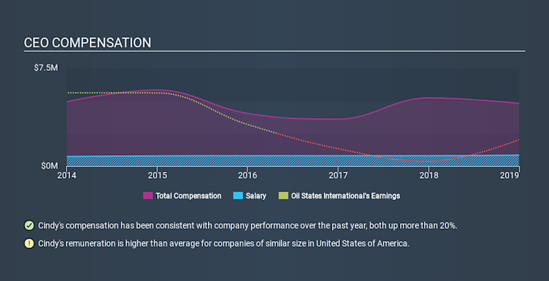 NYSE:OIS CEO Compensation, January 24th 2020