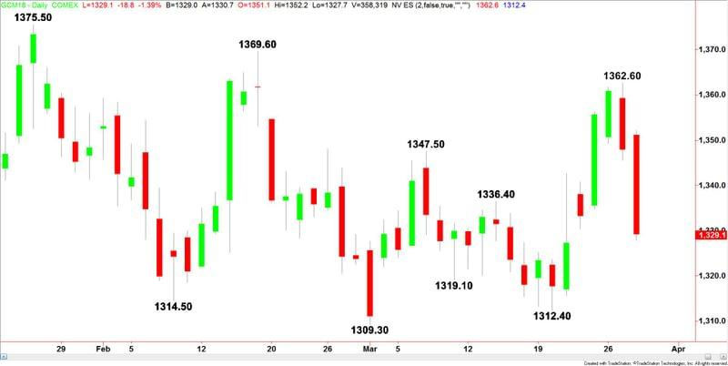Price Of Gold Fundamental Daily Forecast Watch For Reaction To