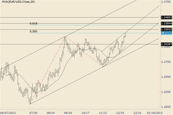 FOREX_Technical_Analysis_EURUSD_Firms_into_Channel_and_Fibonacci_Extension_body_eurusd.png, FOREX Technical Analysis: EUR/USD Firms into Channel and Fibonacci Extension