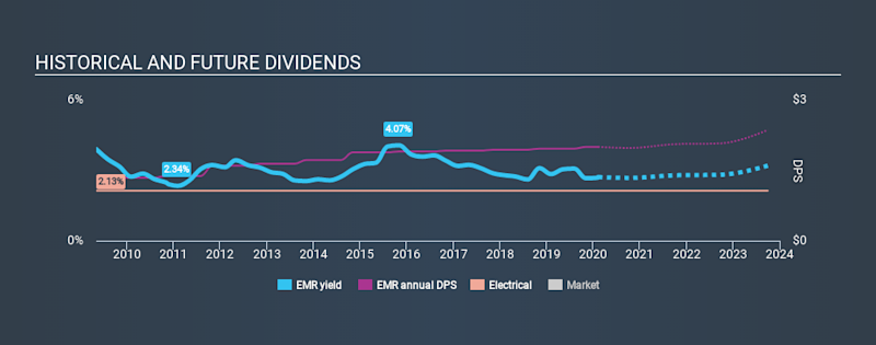 NYSE:EMR Historical Dividend Yield, February 9th 2020