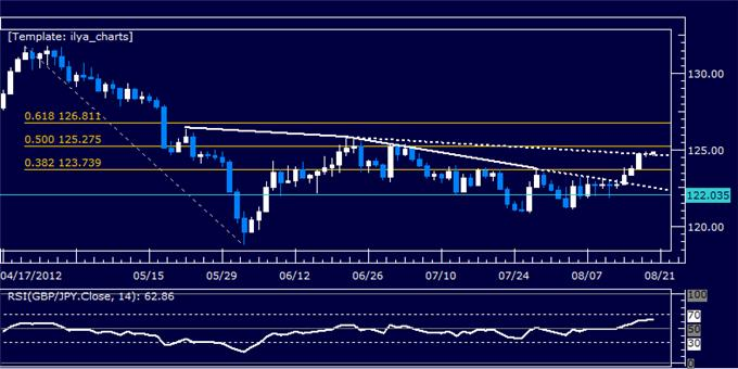 GBPJPY_Classic_Technical_Report_08.20.2012_body_Picture_5.png, GBPJPY Classic Technical Report 08.20.2012