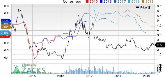 Endeavour Silver Corporation Price and Consensus
