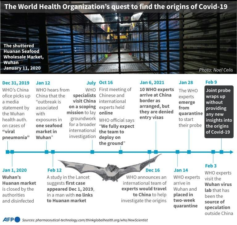 Timeline of events leading to the World Health Organization's visit of research experts to Wuhan, China