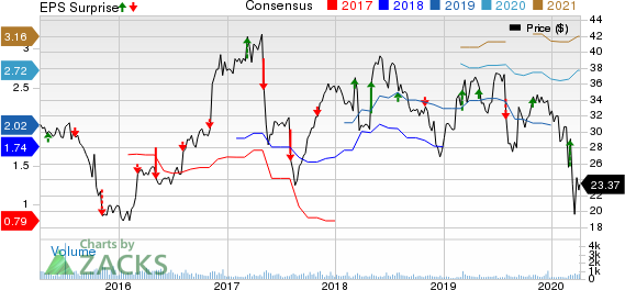 MYR Group, Inc. Price, Consensus and EPS Surprise