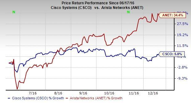 Arista networks employee stock options