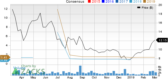 LexinFintech Holdings Ltd. Sponsored ADR Price and Consensus