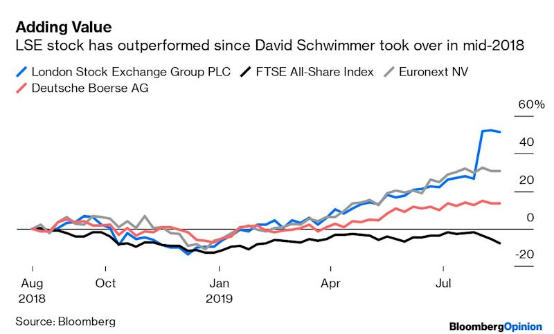 Now the London Stock Exchange Is Back to Life, It's Investigation Time