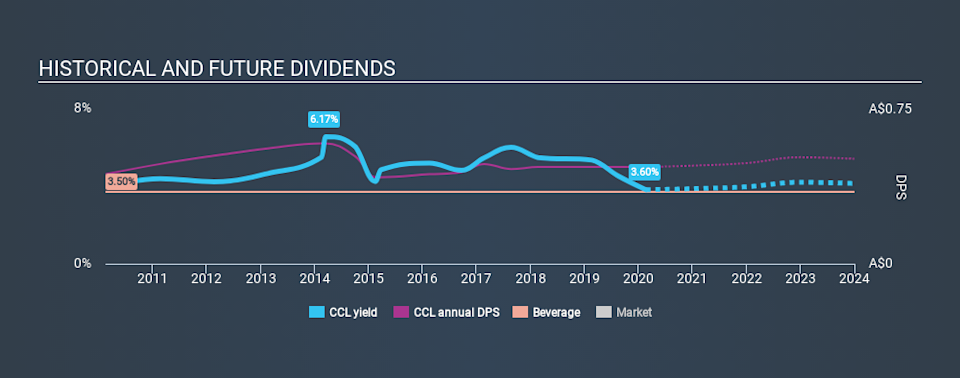 ASX:CCL Historical Dividend Yield, February 20th 2020