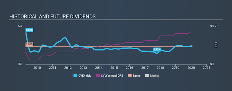NasdaqGM:CVLY Historical Dividend Yield, January 23rd 2020