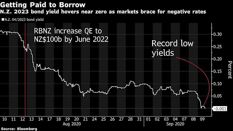 New Zealand Sees First Negative Bond Yield as Rate-Cut Bets Rise
