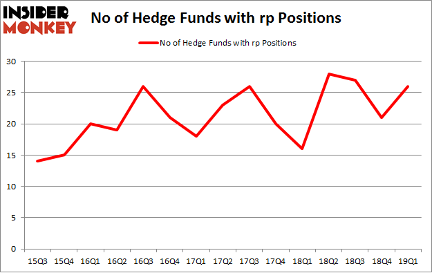 No of Hedge Funds with RP Positions
