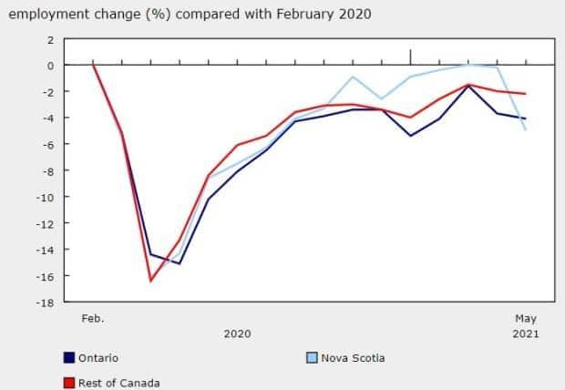 This chart from Statistics Canada shows the percentage of employment change compared to February 2020, before the COVID-19 pandemic started to have an impact on Canadian workers. Ontario is in dark blue, Nova Scotia is light blue, and the rest of the country is red. (Labour Force Survey - image credit)
