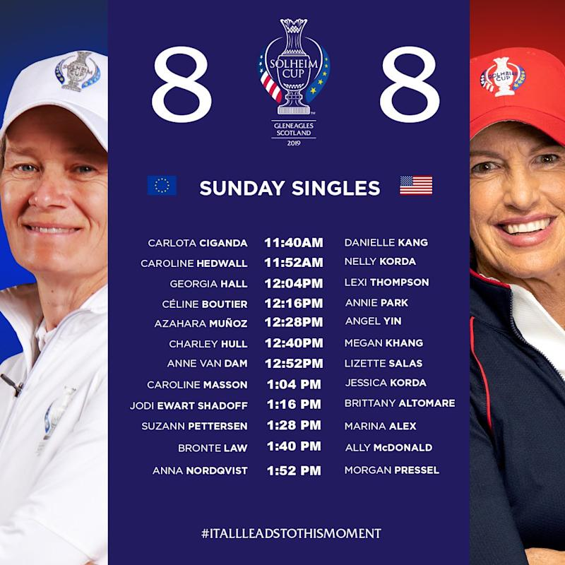 USA need six points for the 12 Sunday singles to retain the Solheim Cup, which they've held since 2015