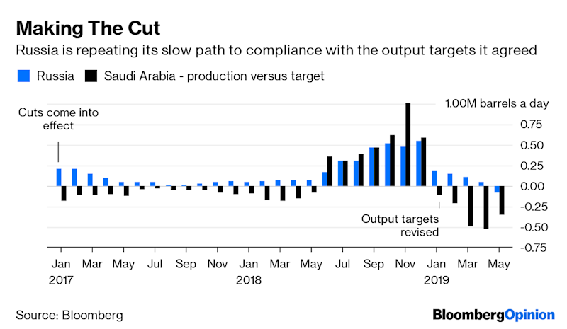 (Bloomberg Opinion) -- They got there in the end. After a fraught period when nobody could agree on when to meet, OPEC and its friends will gather on July 1-2 in Vienna. All 24 oil ministers will have to decide whether to renew their commitment to output cuts, which have have already run five times longer than originally intended. OPEC's three biggest members – Saudi Arabia, Iraq and the United Arab Emirates – are all willing to continue the policy of reduced production. But the big question is what Russia will do.Though it has a lot of reason to back away from the deal, it will continue to pay lip service to the agreement. President Vladimir Putin's wider ambitions to rebuild the country's geopolitical role in the Middle East will outweigh objections from the boss of the country's biggest oil company and any evidence that the cuts are undermining economic growth. For Russia, the participation in OPEC+ output restraint is less about the needs of its oil industry and more about its President's relationship with his new ally in the region, Saudi Crown Prince Mohammed bin Salman. Putin has a lot at stake, with wider trade and investment deals still being negotiated. Continuing to support Saudi efforts to underpin oil prices can only help those discussions.It's not as if Russia has been stretching itself to meet lower production goals. True, its output was below its target in May. But that was only the first time that has happened since oil producers established their policy of restraint in 2016. The broader picture is that Russia's reductions have been minimal.While Saudi Arabia implemented its agreed production cut immediately and in full in January 2017, Russia dawdled, blaming cold winter weather that it said prevented it from shutting wells. The same pattern has emerged after the targets were reset for the latest round of cuts, which came into effect at the start of 2019. Russian production tailed off only because of the discovery of contaminated crude in its main export pipeline to Europe. Now that the tainted oil crisis looks to have passed, output should rise again in the coming weeks.If compliance has almost always been minimal at best, why not ditch the policy? The country's biggest oil company wouldn't mind. The loudest critic of Russia's alignment with OPEC has been Igor Sechin, the boss of state-controlled oil giant Rosneft PJSC. He warned earlier this month that extending the deal would cause Russia to cede global market share to the U.S.His complaints are a bit rich – in percentage terms, Rosneft cut output much less than either of its nearest rivals, Lukoil PJSC and Surgutneftegas PJSC, during 2017 and 2018, and was quick to boost it again as oil prices climbed in the second half of last year. Still, he has a point.While Saudi Arabia and Russia are both producing less oil now than they were when the OPEC+ group was formed in late 2016, U.S. output has soared, rising by more than a third as producers tapping the country's vast shale formations have bounced back from the price collapse of 2014-15.Abandoning the deal would allow Russian output to grow – Rosneft and other companies have a string of new projects to bring into production. The cost of saying farewell to OPEC+ policy would inevitably be lower prices for every barrel they pump. The output cut was one of the factors that undermined Russia's economic growth in the first quarter, according to Kirill Tremasov, a former economy ministry official who's now an analyst at Loko-Invest in Moscow. That might give Putin pause for thought when it comes to instructing his oil minister for the Vienna OPEC+ meeting.But it is unlikely to change his mind. And he has a handy justification for insisting on reduced production – oil demand growth is starting to look more fragile. Russia can also demand flexibility to raise production if market conditions allow. That would be noteworthy, given that Saudi Arabia is producing 620,000 barrels a day less than it is permitted under the deal and might expect first dibs at any production increase.The latest forecast from the International Energy Agency shows global oil inventories falling at a rate of 900,000 barrels a day in the third quarter. This assumes the output restraint is maintained and that demand growth doesn't evaporate, as it did in earlier periods. That may provide some leeway to allow output to rise, but it won't last long.By the time the OPEC+ group meets, the G20 summit in Japan will have concluded and some of the U.S. trade relationships may have become a little clearer. But there will still be plenty of uncertainties for ministers to grapple with, not least the rising tensions in the Middle East.So even if ministers can reach a deal for the rest of this year, don't expect them to even start to tackle what they might do in 2020. As I have argued, if demand growth turns out to be much weaker than expected producers will have make even deeper cuts. That may finally prompt Putin to decide that he's better off without the goodwill of the Saudi crown prince. To contact the author of this story: Julian Lee at jlee1627@bloomberg.netTo contact the editor responsible for this story: Jennifer Ryan at jryan13@bloomberg.netThis column does not necessarily reflect the opinion of the editorial board or Bloomberg LP and its owners.Julian Lee is an oil strategist for Bloomberg. Previously he worked as a senior analyst at the Centre for Global Energy Studies.For more articles like this, please visit us at bloomberg.com/opinion©2019 Bloomberg L.P.